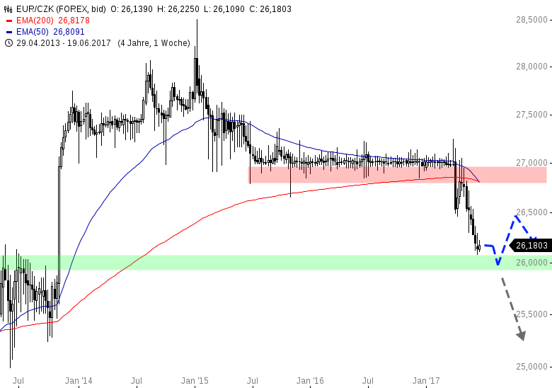 EUR-CZK-Krone-wertet-weiter-auf-Chartanalyse-Henry-Philippson-GodmodeTrader.de-1
