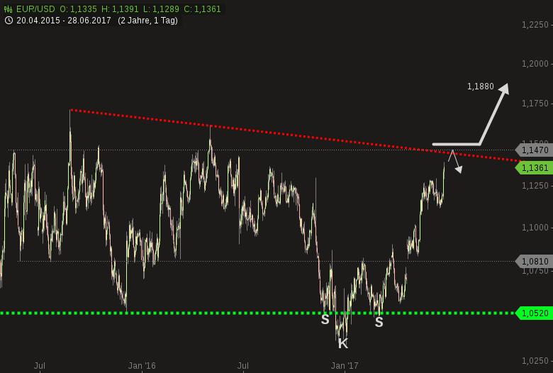EUR-USD-Euro-rast-mit-Vollgas-auf-eine-Wand-zu-Chartanalyse-Harald-Weygand-GodmodeTrader.de-2