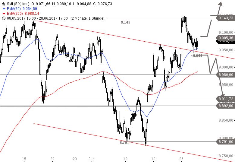 Chart und Chartanalyse des Index DAX ® - WKN , ISIN DE - im Charttool bei thelsman.info