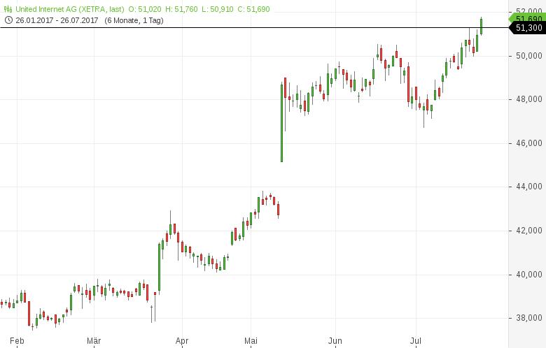 Neues-52-Wochen-Hoch-Diese-deutschen-Aktien-sehen-bullisch-aus-Kommentar-Daniel-Kühn-GodmodeTrader.de-4