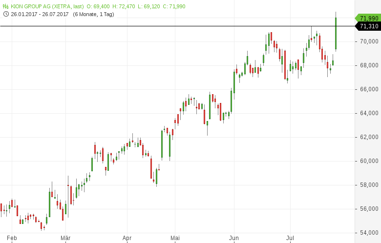 Neues-52-Wochen-Hoch-Diese-deutschen-Aktien-sehen-bullisch-aus-Kommentar-Daniel-Kühn-GodmodeTrader.de-6