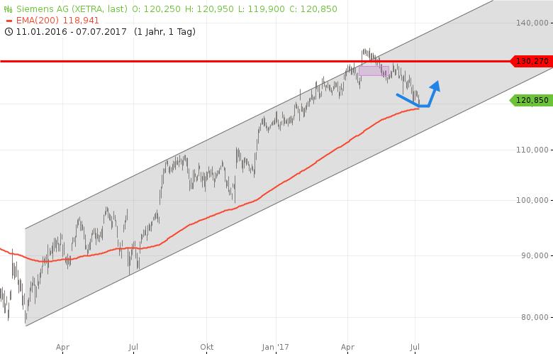 DAX-6-DAX-Aktien-die-Sie-beachten-sollten-Chartanalyse-Rocco-Gräfe-GodmodeTrader.de-1