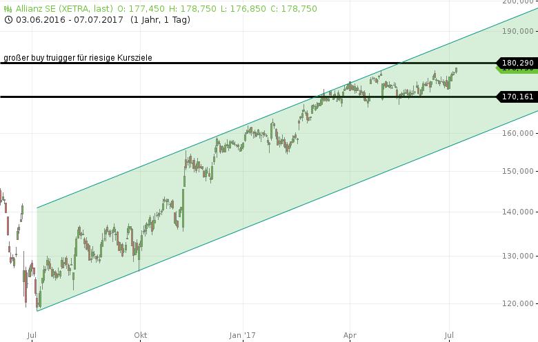 DAX-6-DAX-Aktien-die-Sie-beachten-sollten-Chartanalyse-Rocco-Gräfe-GodmodeTrader.de-2