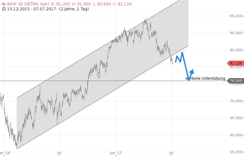 DAX-6-DAX-Aktien-die-Sie-beachten-sollten-Chartanalyse-Rocco-Gräfe-GodmodeTrader.de-4