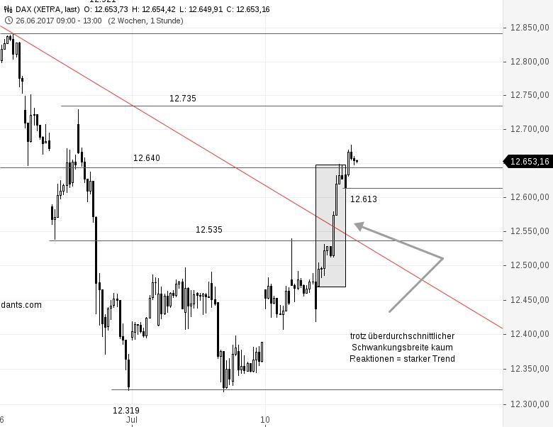 Als-DAX-Trader-sollten-Sie-Ihren-Markt-kennen-Eine-Volaanalyse-des-DAX-Rene-Berteit-GodmodeTrader.de-3