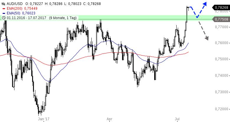 AUD-USD-Neues-Jahreshoch-im-Aussie-Dollar-Chartanalyse-Henry-Philippson-GodmodeTrader.de-1
