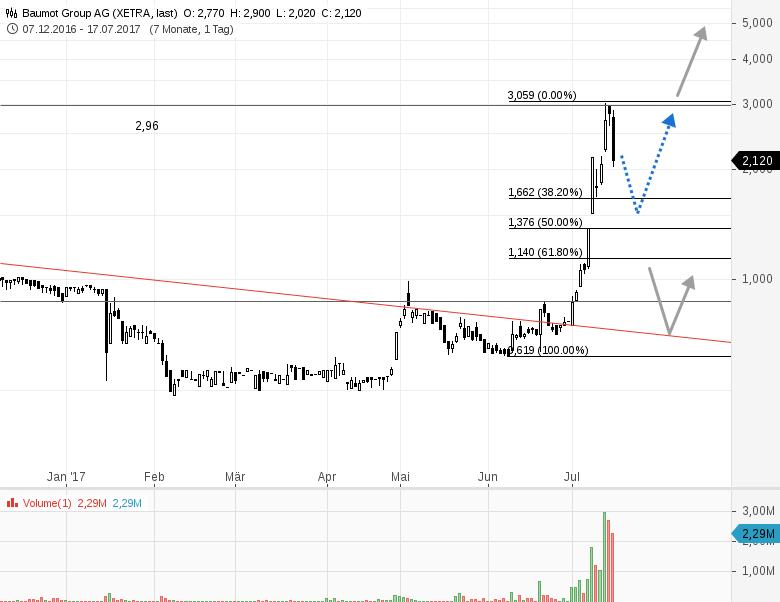 BAUMOT-Was-für-eine-Volatilität-Chartanalyse-Rene-Berteit-GodmodeTrader.de-1