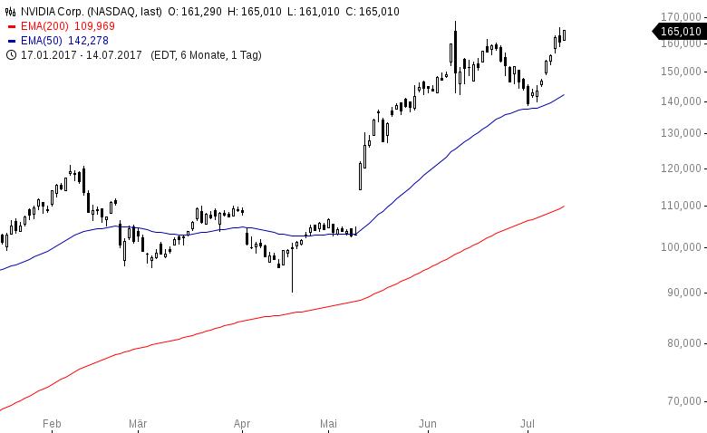 Das-sind-die-trendstärksten-Aktien-in-USA-und-Deutschland-Kommentar-Oliver-Baron-GodmodeTrader.de-3