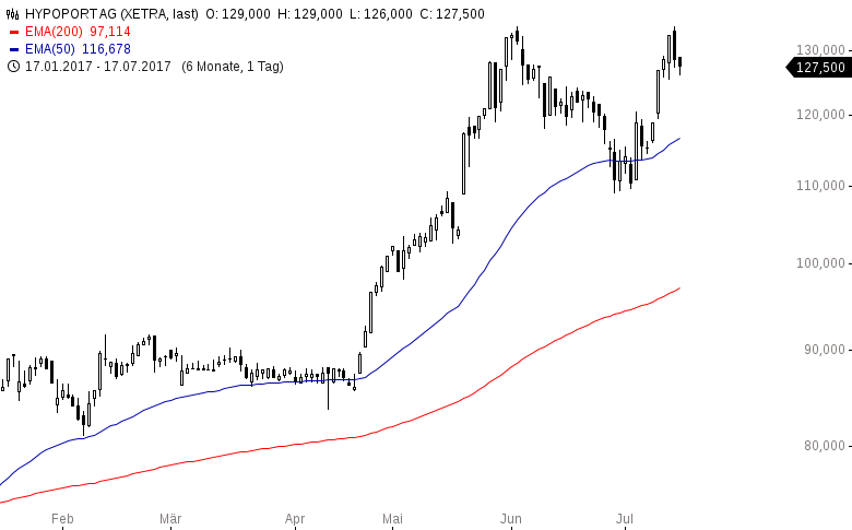 Das-sind-die-trendstärksten-Aktien-in-USA-und-Deutschland-Kommentar-Oliver-Baron-GodmodeTrader.de-7
