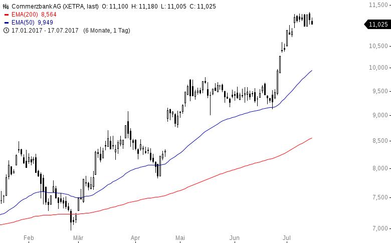 Das-sind-die-trendstärksten-Aktien-in-USA-und-Deutschland-Kommentar-Oliver-Baron-GodmodeTrader.de-8