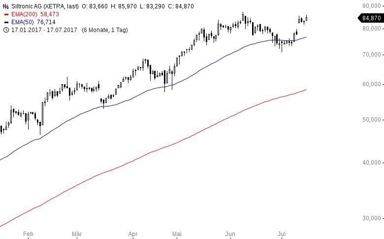 Das-sind-die-trendstärksten-Aktien-in-USA-und-Deutschland-Kommentar-Oliver-Baron-GodmodeTrader.de-10