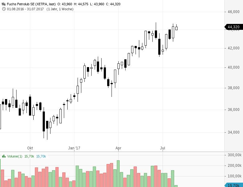 Diese-Aktien-dürften-morgen-in-den-Schlagzeilen-auftauchen-Chartanalyse-Rene-Berteit-GodmodeTrader.de-1