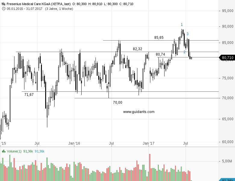 Diese-Aktien-dürften-morgen-in-den-Schlagzeilen-auftauchen-Chartanalyse-Rene-Berteit-GodmodeTrader.de-2