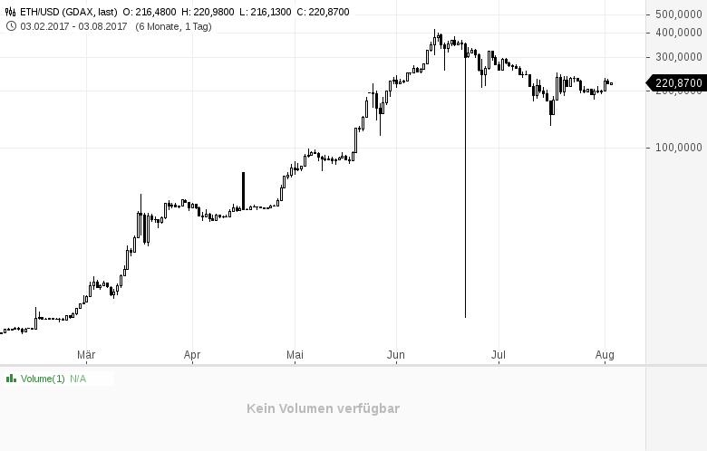 Neue-Krypto-Währungen-für-Rechtsanwälte-und-Zahnärzte-Kommentar-GodmodeTrader-Team-GodmodeTrader.de-2