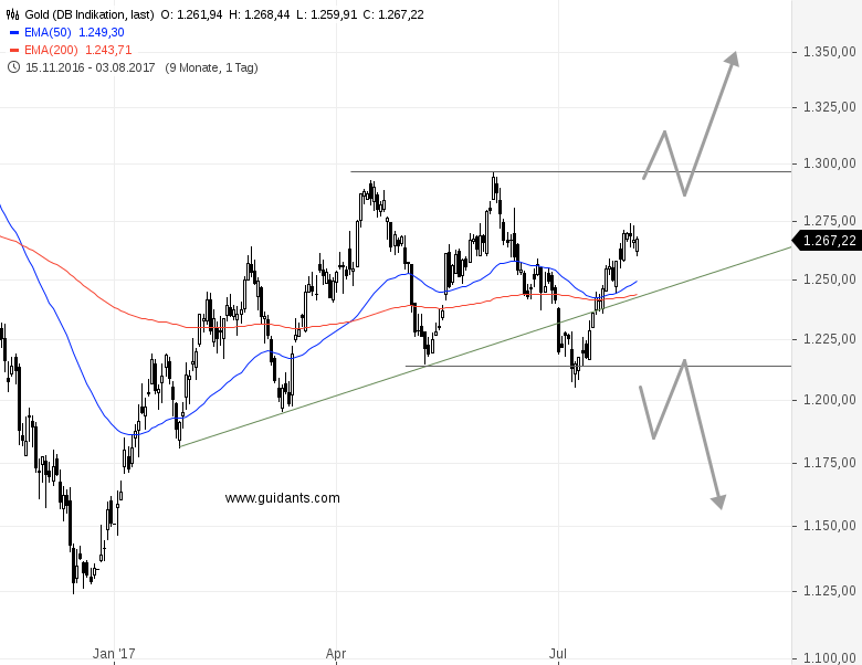GOLD-hochgradig-volatil-aber-leider-auch-trendlos-Rene-Berteit-GodmodeTrader.de-1