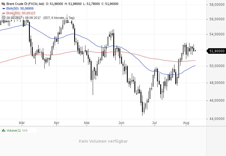 Wette-auf-steigenden-Ölpreis-Wie-wäre-es-mit-Kanada-Kommentar-Clemens-Schmale-GodmodeTrader.de-1