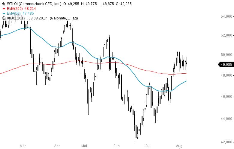 Wette-auf-steigenden-Ölpreis-Wie-wäre-es-mit-Kanada-Kommentar-Clemens-Schmale-GodmodeTrader.de-2