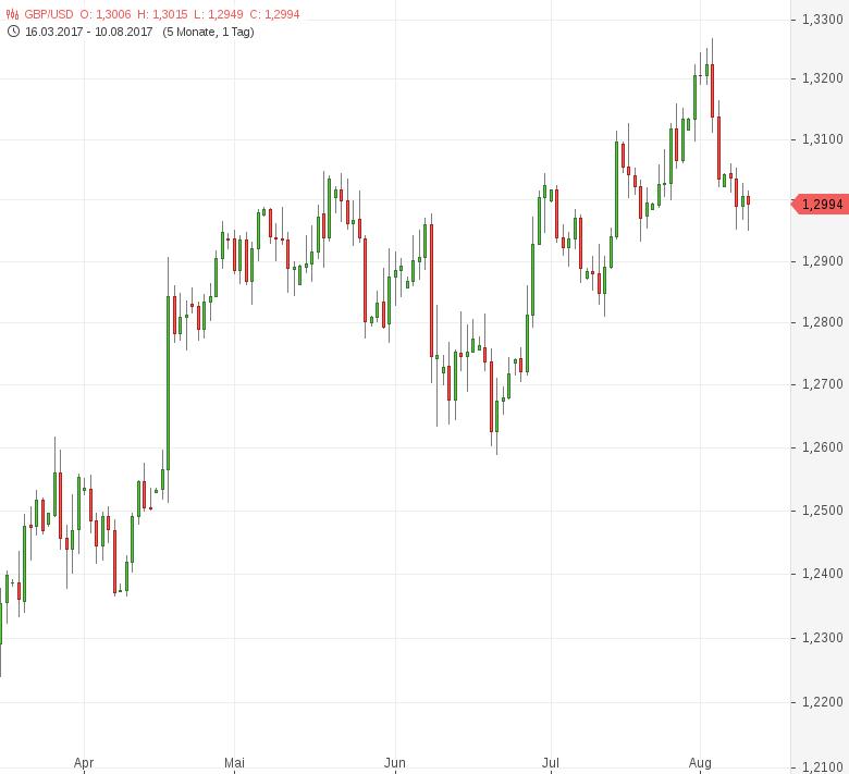 FX-Mittagsbericht-US-Dollar-hat-die-Nase-vorn-Tomke-Hansmann-GodmodeTrader.de-1