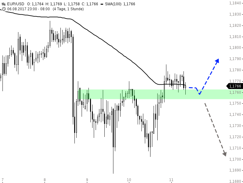 EUR-USD-Tagesausblick-Bullen-mit-Verspätung-Chartanalyse-Henry-Philippson-GodmodeTrader.de-1
