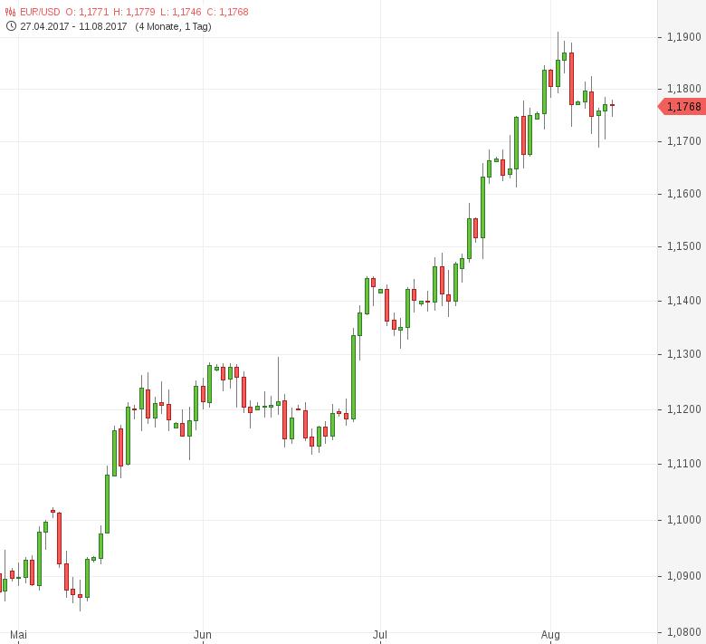 FX-Mittagsbericht-US-Dollar-legt-moderat-zu-Tomke-Hansmann-GodmodeTrader.de-1