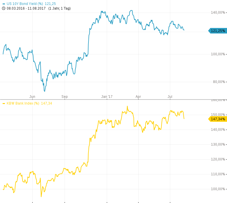Vorsicht-bei-Banken-US-Renditen-fallen-US-Dollar-fällt-Chartanalyse-Harald-Weygand-GodmodeTrader.de-1