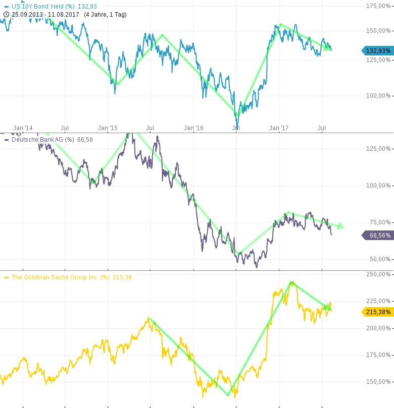 Vorsicht-bei-Banken-US-Renditen-fallen-US-Dollar-fällt-Chartanalyse-Harald-Weygand-GodmodeTrader.de-2