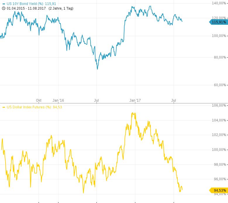 Vorsicht-bei-Banken-US-Renditen-fallen-US-Dollar-fällt-Chartanalyse-Harald-Weygand-GodmodeTrader.de-3