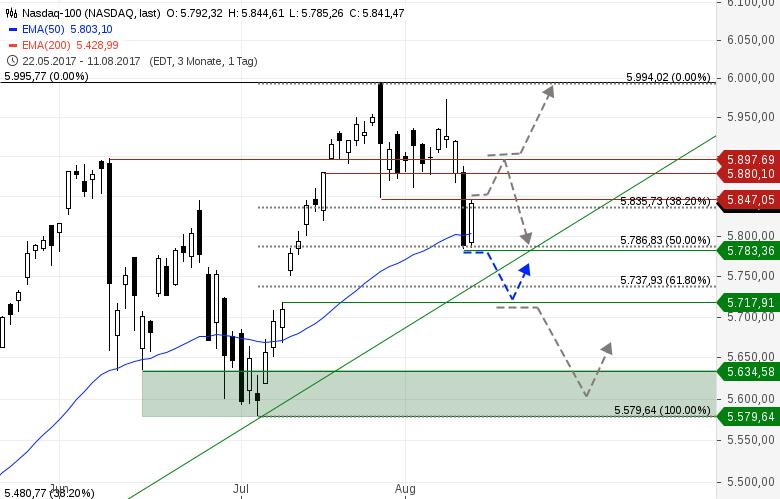 NASDAQ-100-Die-Kuh-ist-noch-nicht-vom-Eis-Chartanalyse-Heinz-Rabauer-GodmodeTrader.de-1