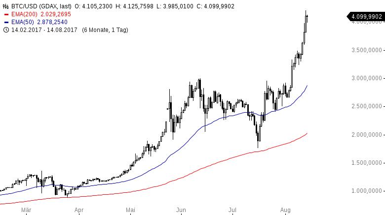 Bitcoin-65-Gewinn-in-weniger-als-einem-Monat-Kommentar-Oliver-Baron-GodmodeTrader.de-1