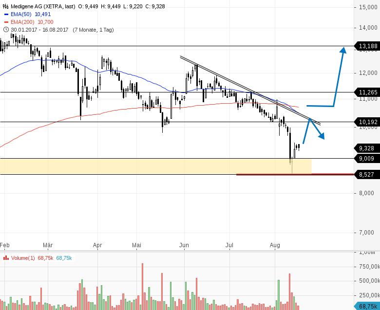 MEDIGENE-Marktbereinigung-nach-Gap-Close-Chartanalyse-Bernd-Senkowski-GodmodeTrader.de-1