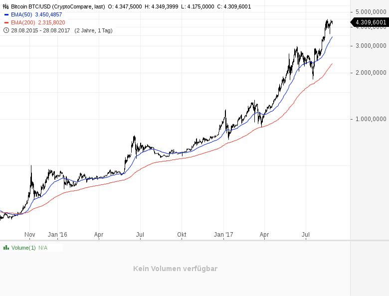 Hyper-Hyper-Bitcoin-Kommentar-Robert-Rethfeld-GodmodeTrader.de-3