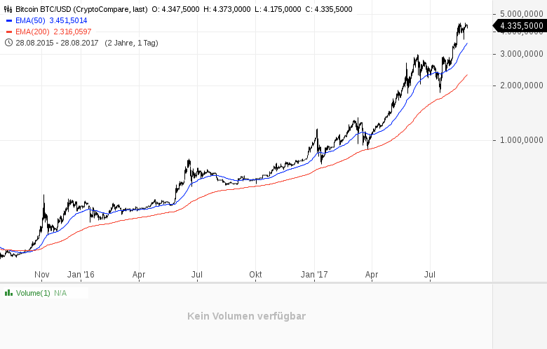 Die-Bitcoin-Inflation-Kommentar-Clemens-Schmale-GodmodeTrader.de-1