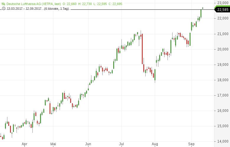 Neues-52-Wochen-Hoch-Diese-deutschen-Aktien-sehen-bullisch-aus-Kommentar-Daniel-Kühn-GodmodeTrader.de-7