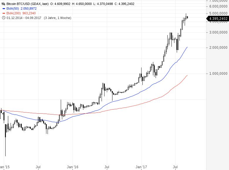 Bitcoin Deutschland Ag Aktie