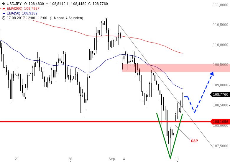 USD-JPY-Bleibt-das-Gap-offen-Chartanalyse-Henry-Philippson-GodmodeTrader.de-1