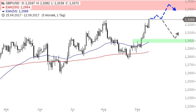 GBP-USD-Cable-im-Höhenrausch-Chartanalyse-Henry-Philippson-GodmodeTrader.de-1