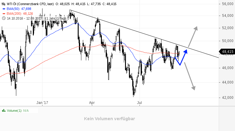 WTI-Öl-Gelingt-der-Ausbruch-nach-oben-Rene-Berteit-GodmodeTrader.de-1