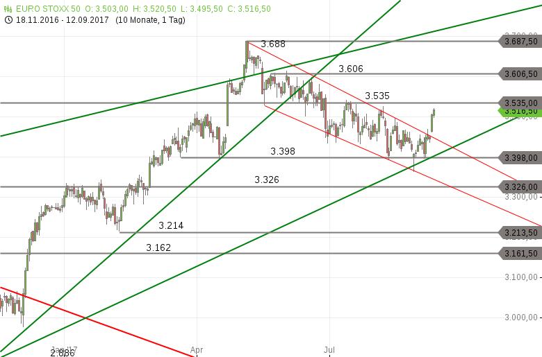 Strehks-Tradingideen-EuroStoxx-50-Brent-Öl-Palladium-Chartanalyse-Marko-Strehk-GodmodeTrader.de-1