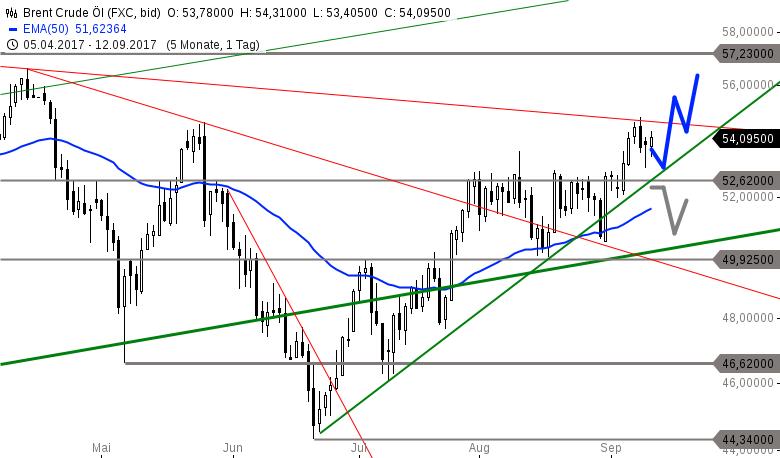 Strehks-Tradingideen-EuroStoxx-50-Brent-Öl-Palladium-Chartanalyse-Marko-Strehk-GodmodeTrader.de-2