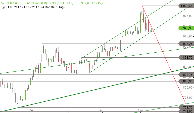 Strehks-Tradingideen-EuroStoxx-50-Brent-Öl-Palladium-Chartanalyse-Marko-Strehk-GodmodeTrader.de-3