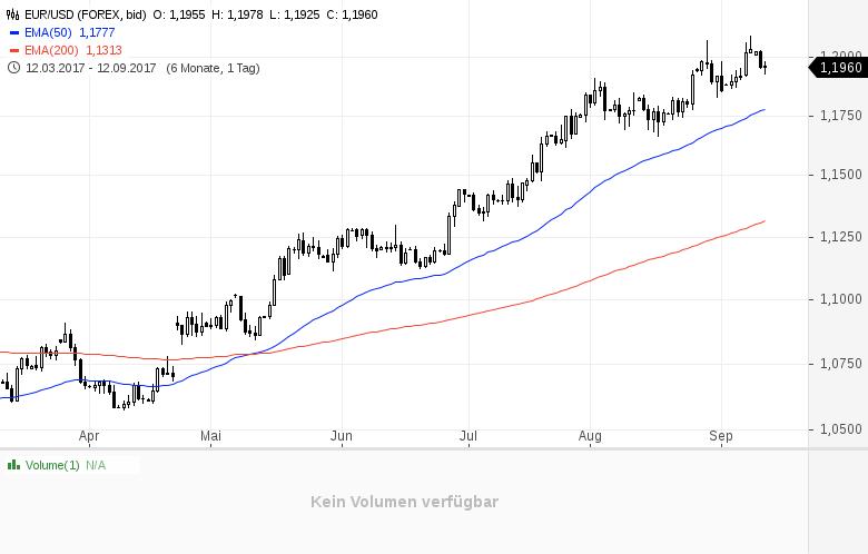 Das-Märchen-vom-starken-Euro-Chartanalyse-Daniel-Kühn-GodmodeTrader.de-1