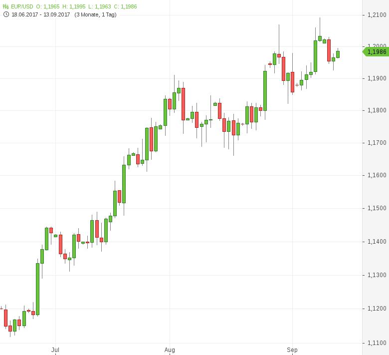 FX-Mittagsbericht-US-Dollar-mit-Verlusten-Tomke-Hansmann-GodmodeTrader.de-1