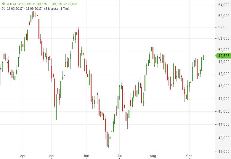 Ölpreise-weiten-Vortagsgewinne-aus-Tomke-Hansmann-GodmodeTrader.de-1