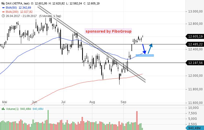 Update-zu-den-Handelsmarken-DAX-WTI-EUR-USD-u-GOLD-Kommentar-Bernd-Senkowski-GodmodeTrader.de-1