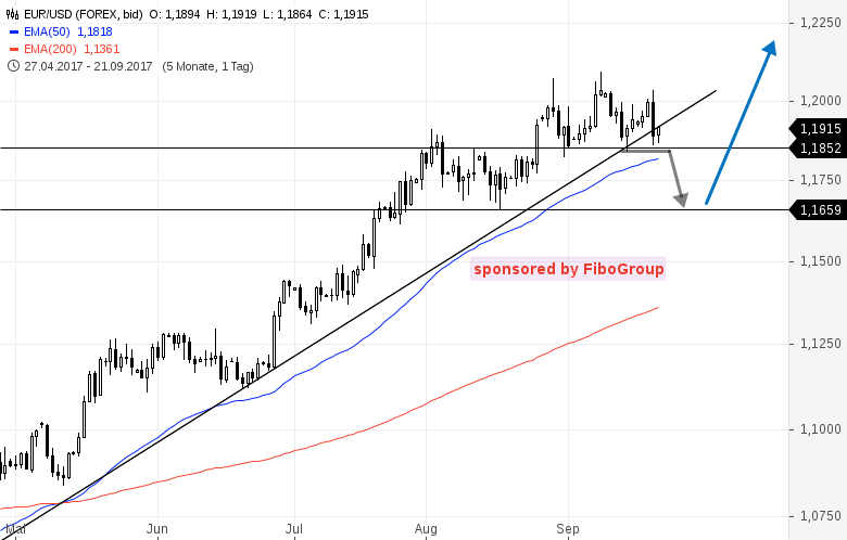 Update-zu-den-Handelsmarken-DAX-WTI-EUR-USD-u-GOLD-Kommentar-Bernd-Senkowski-GodmodeTrader.de-2