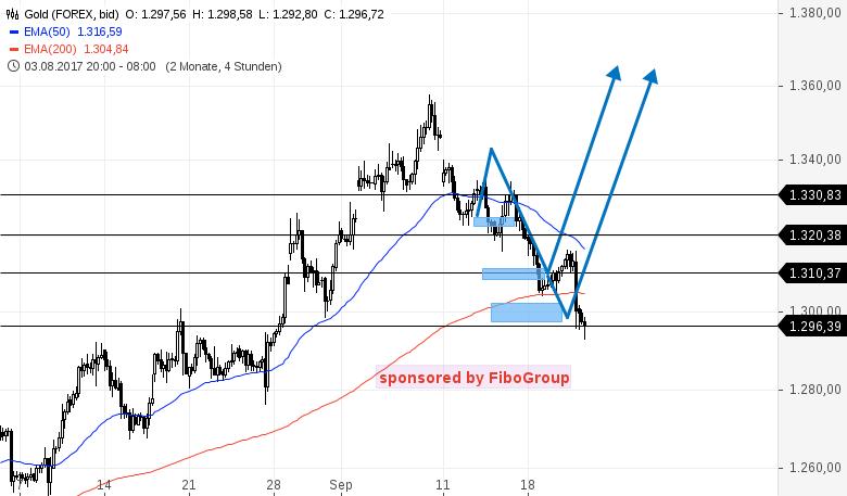 Update-zu-den-Handelsmarken-DAX-WTI-EUR-USD-u-GOLD-Kommentar-Bernd-Senkowski-GodmodeTrader.de-3