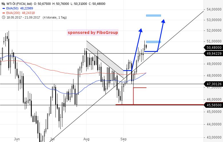 Update-zu-den-Handelsmarken-DAX-WTI-EUR-USD-u-GOLD-Kommentar-Bernd-Senkowski-GodmodeTrader.de-4