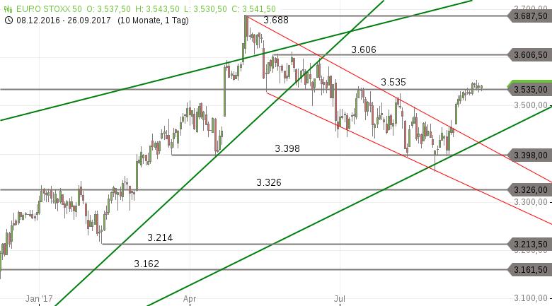 Strehks-Tradingideen-EuroStoxx-50-Brent-Öl-EUR-USD-Chartanalyse-Marko-Strehk-GodmodeTrader.de-1