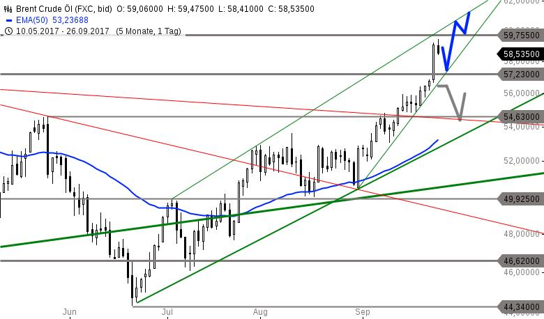 Strehks-Tradingideen-EuroStoxx-50-Brent-Öl-EUR-USD-Chartanalyse-Marko-Strehk-GodmodeTrader.de-2