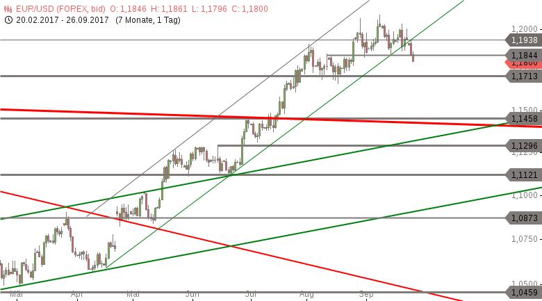 Strehks-Tradingideen-EuroStoxx-50-Brent-Öl-EUR-USD-Chartanalyse-Marko-Strehk-GodmodeTrader.de-3